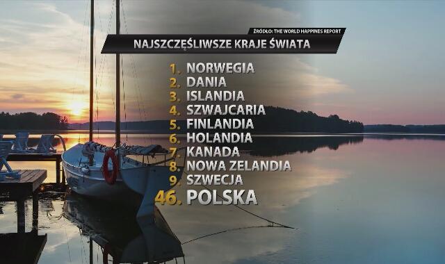 Польша поднялась на четыре позиции в новом рейтинге 'самых счастливых стран мира'